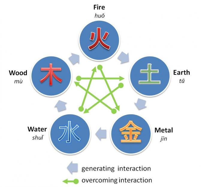 Five Elements in Feng Shui