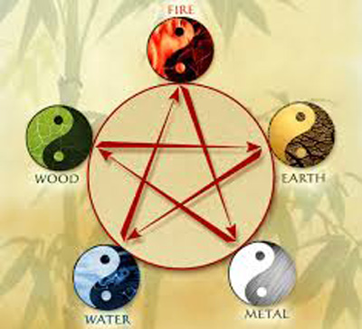 Vastu and Five Elements