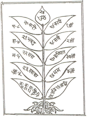 Yantra for getting Employment